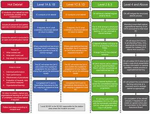 Command And Control Aspects Of The Scottish Fire And