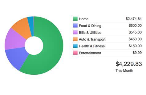 budgeting software  mac quicken  mac