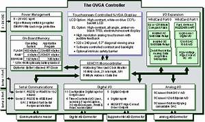 Chapter 1  Getting To Know Your Qvga