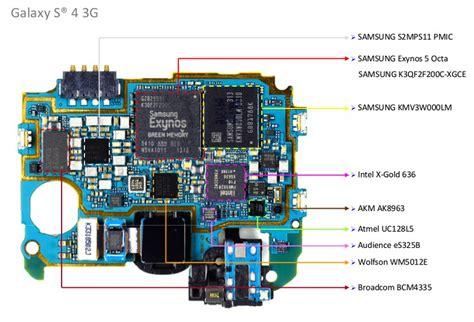 samsung galaxy s4 semiconductor product marketing