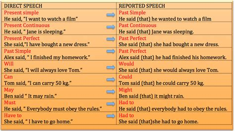 Direct And Indirect Speech  English Communication Skills