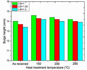 Effect Of Heat Treatment Temperatures On Bulge Height For