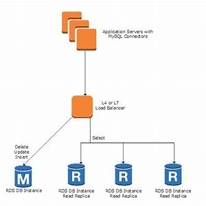 Scaling Your Amazon Rds Instance Vertically And