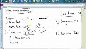 U4 Types Of Forces And How To Draw A Force Diagram