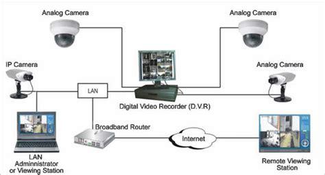 10 Steps To Install Cctv Cameras To Your Home