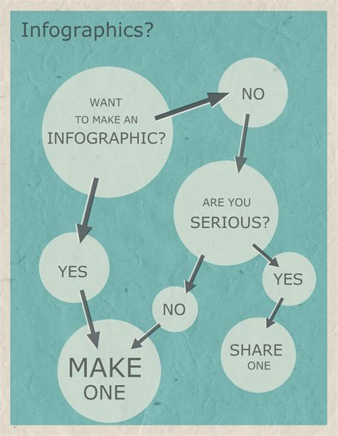 easy steps to create an inforgraphic allee creative
