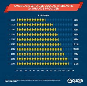 USAA Insurance ... Usaa Car Purchase Quotes