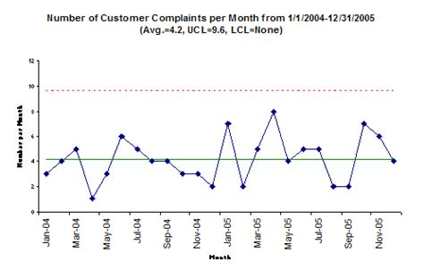 monitoring customer complaints  spc bpi consulting