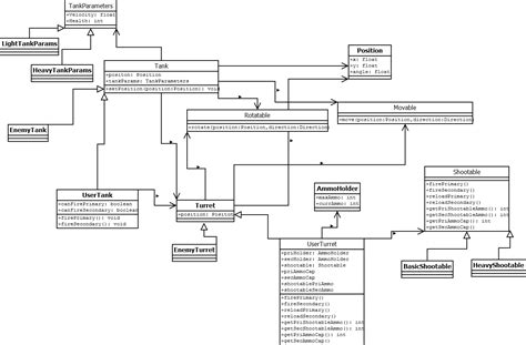 Design Patterns  What Architecture Should I Use For My