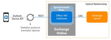 Outlook Mobile Access by A New Architecture For Exchange Hybrid Customers Enables