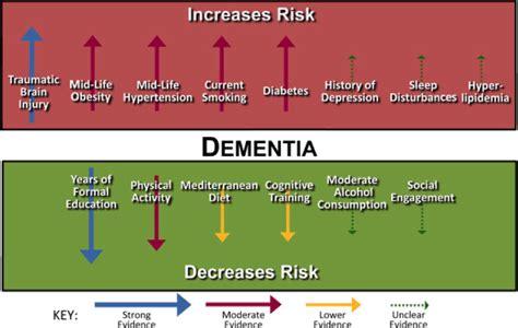 alzheimers disease physiopedia