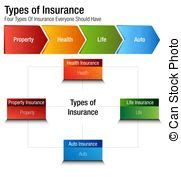 This covers practically everything within your home including furniture, household goods, food and drink, tvs, computers, clothing and valuables, usually up to a stated limit. Types of insurance. Home insurance, life insurance, auto ...