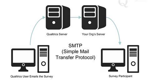 test smtp how to test smtp relay techyv