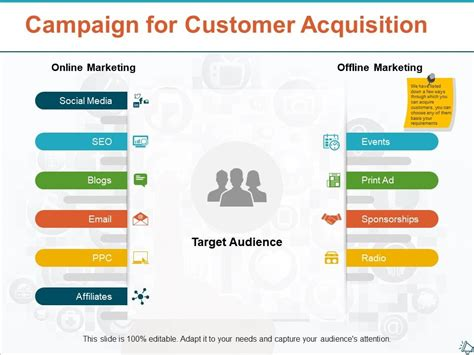 campaign  customer acquisition target audience  show