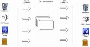 Kafka Connect - Crash Course
