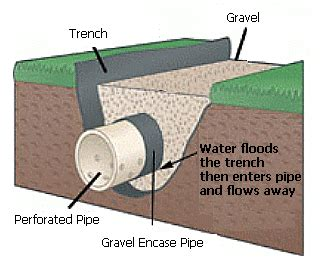 Perforated Drain Tile Menards by Green Boys Lawncare Inc Drainage