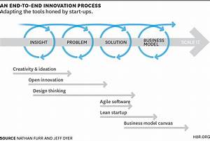 71 Innovation Methodologies | Open Innovation – Keynotes ...