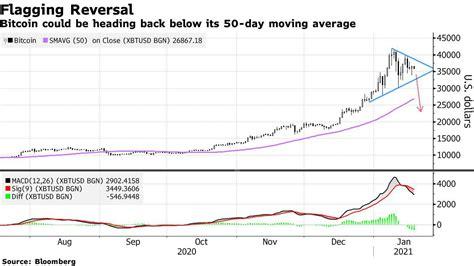 Will bitcoin rise so high? JP Morgan, bearish prediction on the price of Bitcoin - Cryptheory
