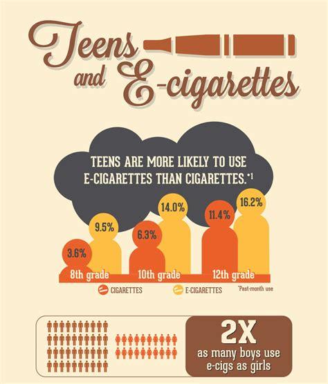 teens   cigarettes national institute  drug abuse