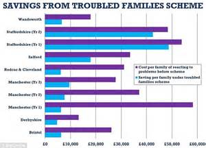 Helping 100,000 troubled families has saved the taxpayer £ ...