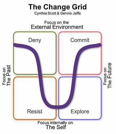 Change Jaffe Scott Grid Cynthia Management Stages