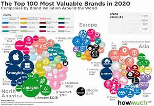 Visualizing The Most Valuable Brands In The World In 2020