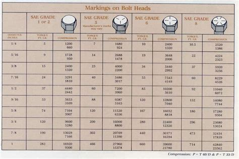 metric bolt torque charts google search bolt