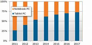 npd tablet shipments to surpass notebooks in 2013 With post pc tablets to overtake notebooks in 2013
