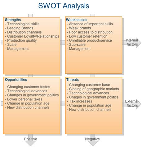 What To Write In Strengths And Weakness In Resume by Swot Analysis Strengths Weaknesses Opportunities And Threats