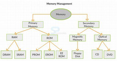 Memory Storage Devices