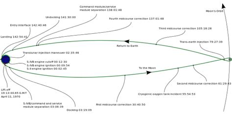 Fileapollo   Ee  Timeline Ee   Svg Wikimedia Commons