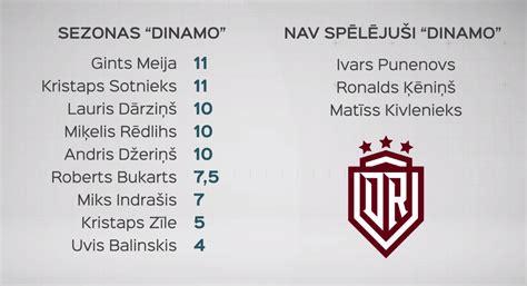 Rīgas «Dinamo» veikums Latvijas hokejā nekāpina ...