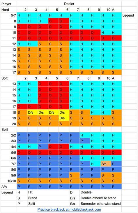 Deck Blackjack Counting Strategy by Blackjack Odds 2 Deck