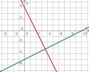 Lineare Funktionen Y Achsenabschnitt Berechnen : aufgabenfuchs lineare gleichungssysteme ~ Themetempest.com Abrechnung