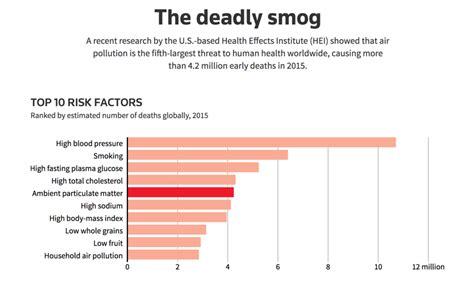 deadly smog
