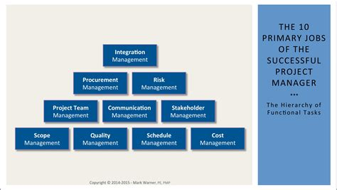 What Does A Project Manager Actually Do?. Centers For Rehab Services Pittsburgh. Pediatric Nurse Training What Is An Ba Degree. Bagnall Carpet Cleaning Vista Online Learning. Recruiting Life Insurance Agents. Dog Bites Another Dog Law Mit Summer Programs. Health Insurance Options New York. Vmware Data Replication Floor Tape Color Code. Selling My Products Online Pcb Laser Marking