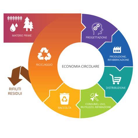 si e social h m economia circolare definizione importanza e vantaggi