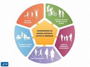 Comprehensive School Physical Activity Program - Nevada ...