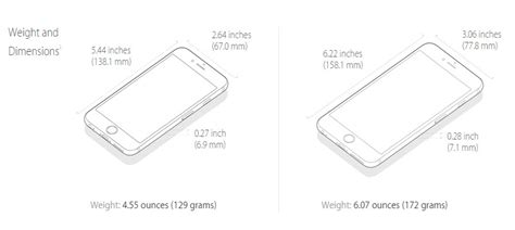 iphone 6 dimensions is iphone 6 really worthy to buy comparisons details and