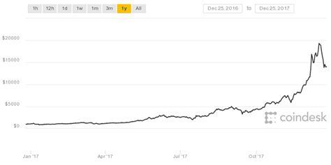 bitcoin  forecast btcusd  cross