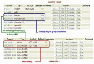 PostgreSQL FOREIGN KEY constraint - w3resource