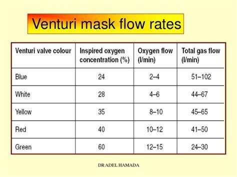 Venturi Mask Flow Rate