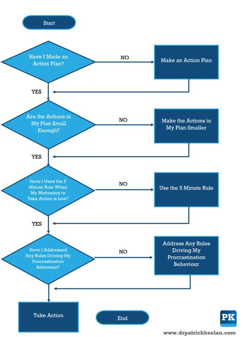 overcoming procrastination  flow chart approach dr patrick keelan calgary psychologist