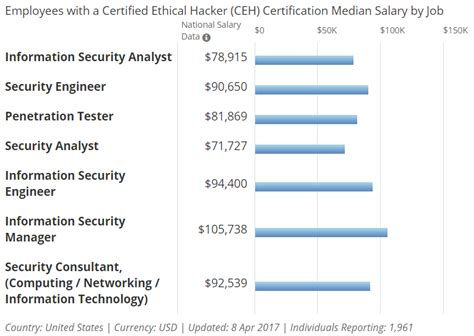 Ethical Hacker Resume by How To Get A As An Ethical Hacker