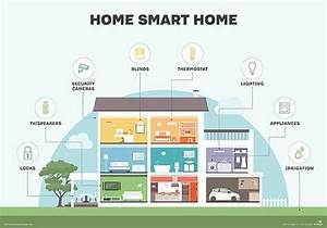 Smart Home Definition : what is smart home or building home automation or domotics definition from ~ Buech-reservation.com Haus und Dekorationen