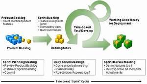 AGILE SCRUM Project Management, AGILE SCRUM Project ...