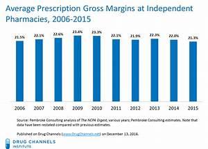 Drug Channels  New Data Show Prescription Profits Under
