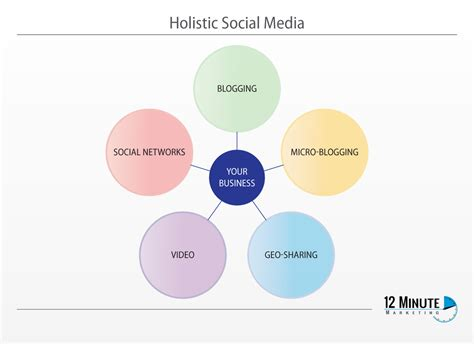 The Holistic Approach To Social Media