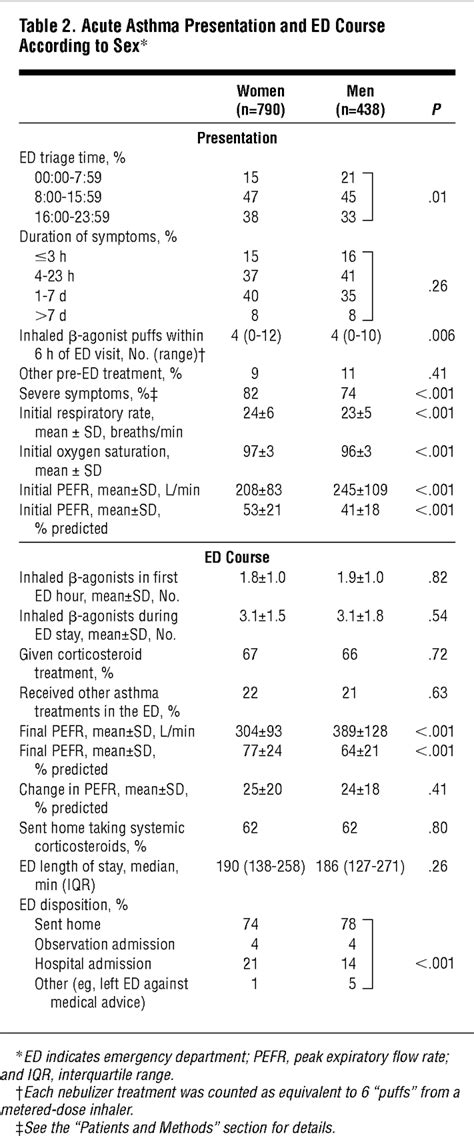 Sex Differences Among Adults Presenting to the Emergency