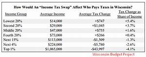 Democurmudgeon: Ouch, Tax Cuts for the Rich behind Walker ...